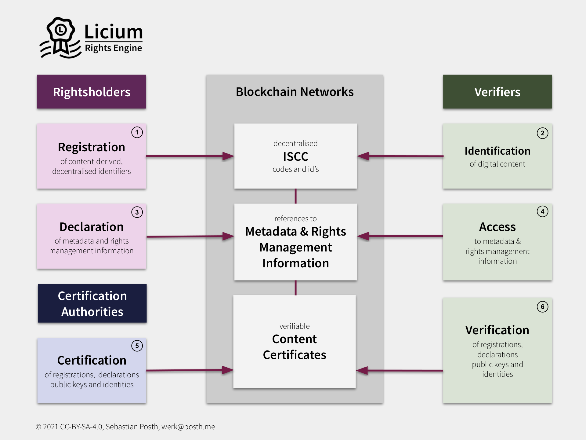 Licium Rights Engine Overview